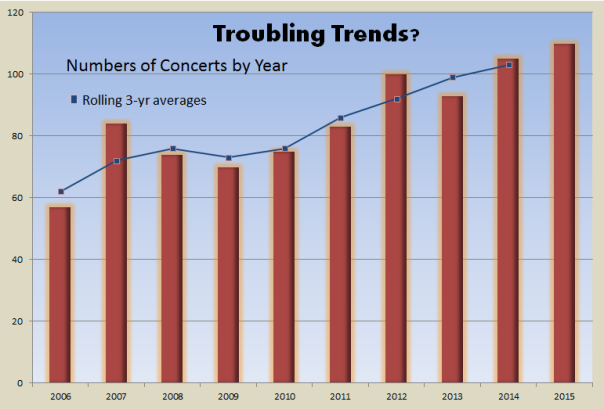 Concert numbers vary by year, but the 3-year rolling averages show general upward trend. Data from Westword.com and RedRocksOnline concert archive.
